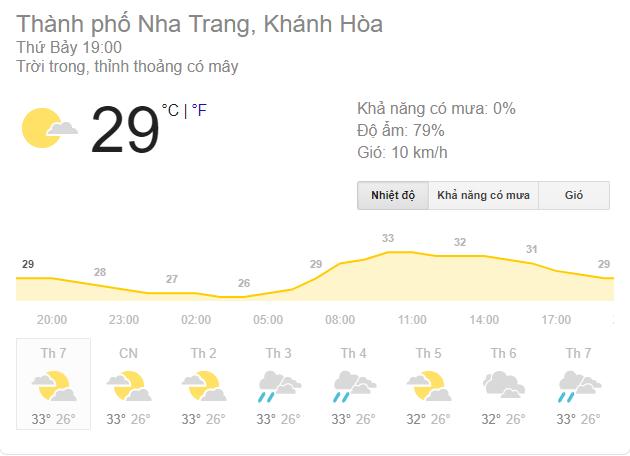 погода в нячанге сегодня